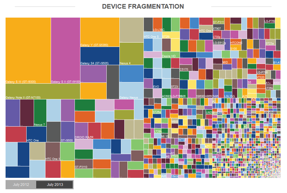 Device fragmentation data from OpenSignal: http://opensignal.com/reports/fragmentation-2013/