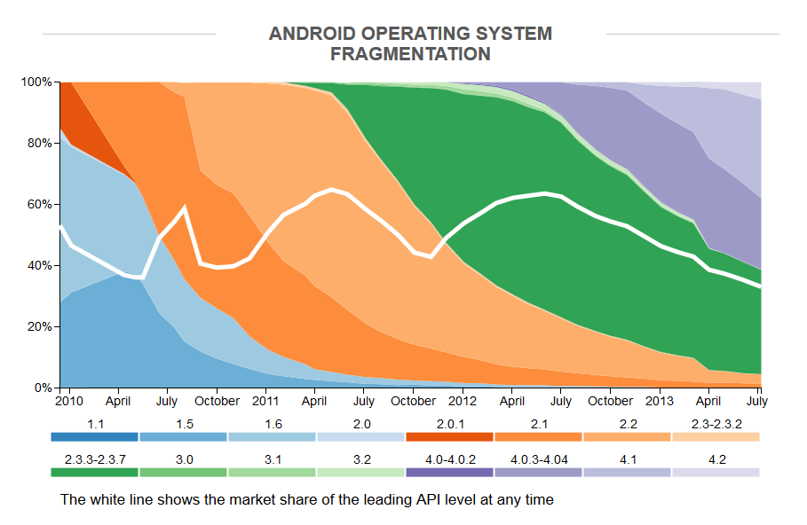 OpenSignal Android Fragmentation Report July 2013 Trend